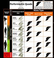 Future Fins Quad Guide To Four Fins 360guide