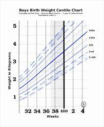 Veracious Infant Growth Chart Premature Babies Medcalc