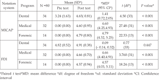 Fdi Notation Charting Comparison Of Mock Pediatric Dental Charting By Two