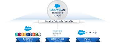 Meet Nonprofit Cloud Unit Salesforce Trailhead