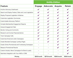 Grassroots Advocacy Software Serious Member Engagement