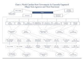 North Carolina State Government Organizational Chart State Agency Consolidation