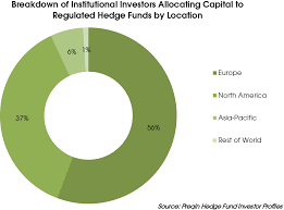Hedge Fund Structure Chart Europe Based Investors Driving Demand For Regulated Hedge