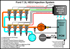 powerstroke wiring diagram google search work crap 7 3 powerstroke wiring diagram google search