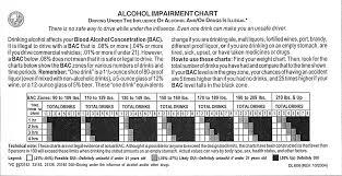 Redesign Of Dmv Bac Chart On Behance
