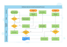cross function flow chart cross functional flowcharts are used to display the relationships of