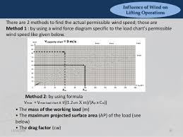 Wind Load Chart Influence Of Wind On Lifting Operations