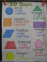 Image Result For 3d Shape Anchor Chart First Grade Math