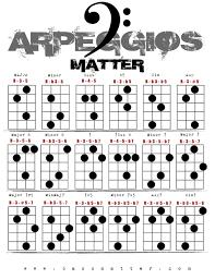 Resultado De Imagem Para Chord Bass Arpeggio Chart Guitar
