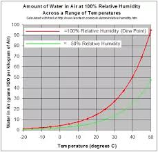 Humidity Temperature Relationship Chart What Is The Relationship Between Temperature And Humidity