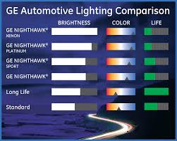 Automotive Bulb Chart Pdf Ge Automotive Bulb Chart Automotive Bulb Chart Pdf Car Ge