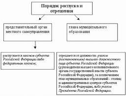 Виды ответственности Право России ru В случае если представительный орган местного самоуправления глава муниципального образования в течение месяца со дня вынесения объявления письменного