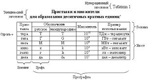 tablitsa gif Таблицу помещают в тексте дипломной работы
