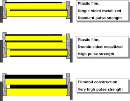 film capacitor three examples of different film capacitor configurations for increasing surge current ratings