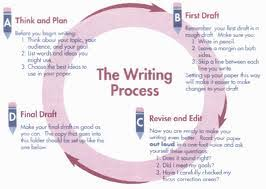 the writing process – top  stages of writing process   custom    brainstorming  the writing process begins as soon your mind brim ideas about the topic  getting started is the most difficult task in writing process