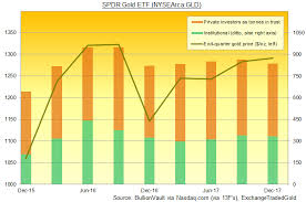 Gold Prices Find Support Silver Improving As 40 Of Gld