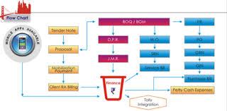Erp Chart Infrastrctre Erp Medium Service In Kanjur Marg W Mumbai