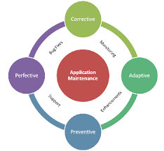 software maintenance software maintenance service software development services in