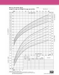 Girls Height Weight Chart Download Girl Height Weight Percentile Chart Template For