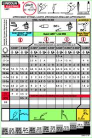 Lincoln Electric Mig Welding Chart Mig Welding Wire