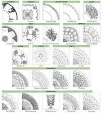 Depression Glass Patterns Unique A Chart For Identifying Depression Glass Patterns Warman's