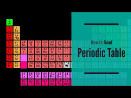 Parts Of Periodic Table How To Read The Periodic Table Of Elements Schooled By Science