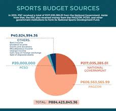 average high school athletic budget philippine sports remains a pauper when it comes to funding sports