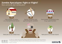 Zombie Survival Chart Chart Zombie Apocalypse Fight Or Flight Statista