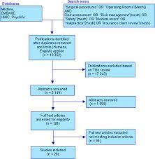 Fidelis Care Income Chart Flow Chart Of Study Selection According To Prisma Guidelines