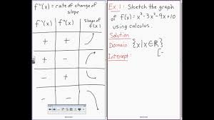 First Derivative Sign Chart Mcv4u Second Derivative Graphing Part 1 Of 3 Youtube