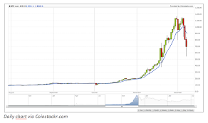 Bitcoin Trend Chart Trend Spotting How To Identify Trends In Bitcoin Price Charts