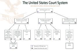 United States Court System Flow Chart United States Court System
