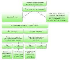 Легализация легализация документов для отправки за рубеж  Общая схема процесса легализации