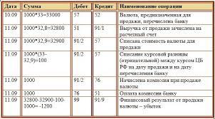 Продажа валюты покупка валюты проводки и курсовые разницы Проводки при продаже иностранной валюты