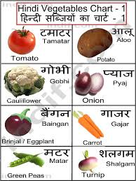 hindi vegetables chart