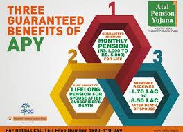 Atal Pension Yojana Apy Features Benefits Tax Treatment