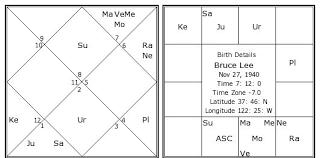Bruce Lee Birth Chart Bruce Lee Kundli Horoscope By Date