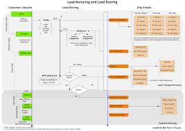 How To Design Lead Nurturing Lead Scoring And Drip Email