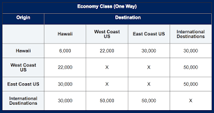 Jetblue Chart Find Out How Many Jetblue Points You Need To Fly To Hawaii