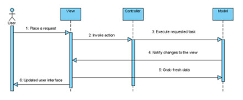 the model  the view  and the dictionary   development content from    figure   sequence diagram for the classic mvc interaction model