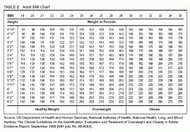 Healthy Weight Range Chart For Men Bmi Chart For Men Women Is Bmi Misleading Builtlean