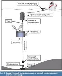 Курсовая работа Экологический мониторинг нефтяных загрязнений Подсистема мониторинга присутствия нефтяных загрязнений в морской среде обеспечивает
