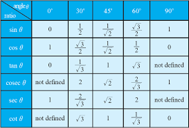 Trig Angles Chart Trigonometric Ratio Table