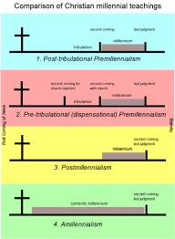 Postmillennialism Pastorbrianchilton Wordpress Com