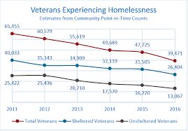 veterans steve gruetzmacher homeless awareness essay contest picture