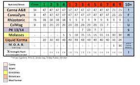 Canna Nutrients Feeding Chart Coco Nute Schedule Thcfarmer Cannabis Cultivation Network