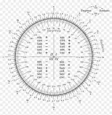 Calculus Circle Chart A Chart To Convert Between Degrees And Radians Calculus