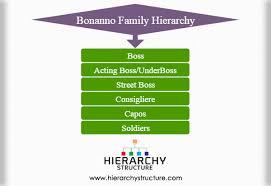 Bonanno Family Hierarchy Bonano Crime Family Tree