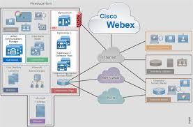 Cisco Org Chart 2016 Preferred Architecture For Cisco Webex Hybrid Services