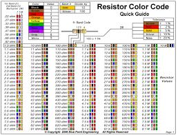 5 Band Resistor Color Code Chart Pdf Resistor Value Chart Pdf Www Bedowntowndaytona Com